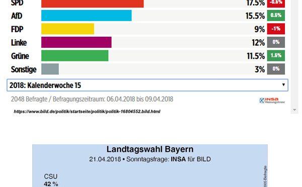Deutschland und Bayern: Aktuelle Umfragewerte