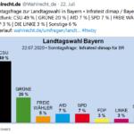 Sollten tatsächlich 69% der bayerischen Bevölkerung denkfaul sein???
